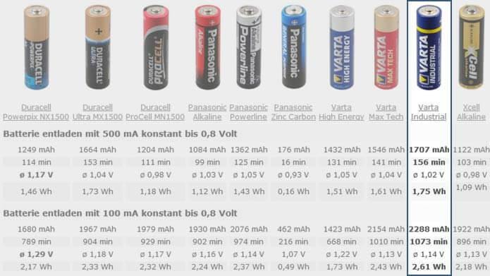 Batterietest